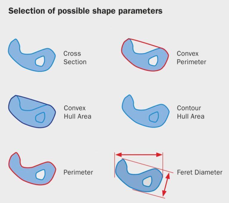 Parametre tvaru